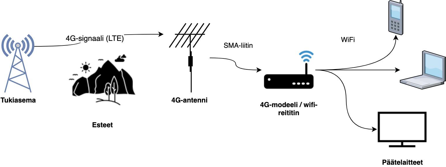 4G-yhteys tukiasemasta päätelaitteisiin